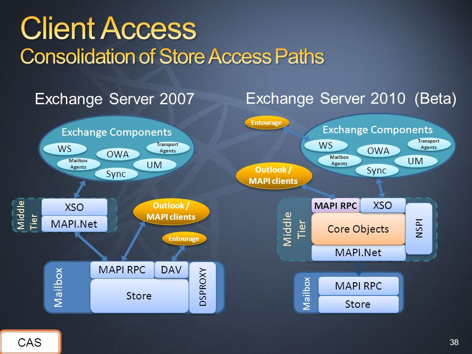 Client Access Consolidation of Store Access Paths