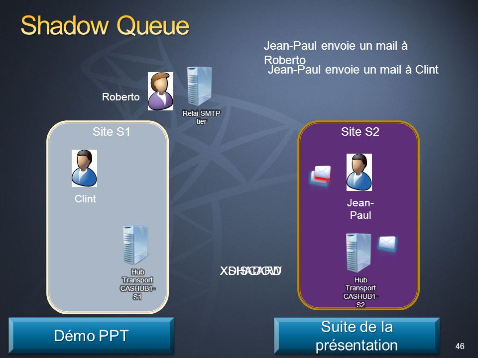 Shadow Queue Suite de la présentation Démo PPT