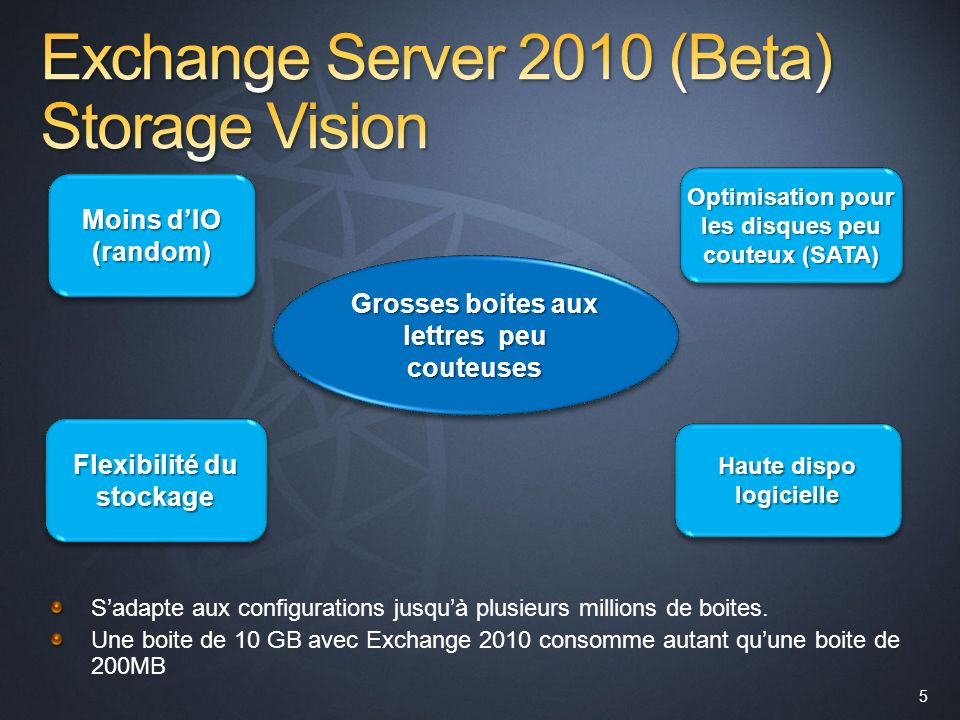 Exchange Server 2010 (Beta) Storage Vision