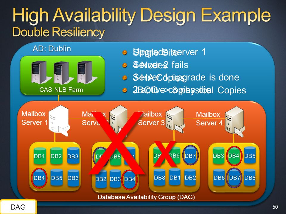 High Availability Design Example Double Resiliency