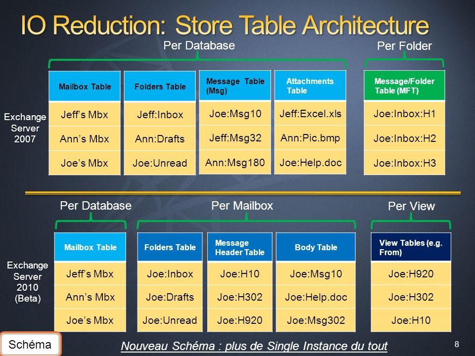 IO Reduction: Store Table Architecture
