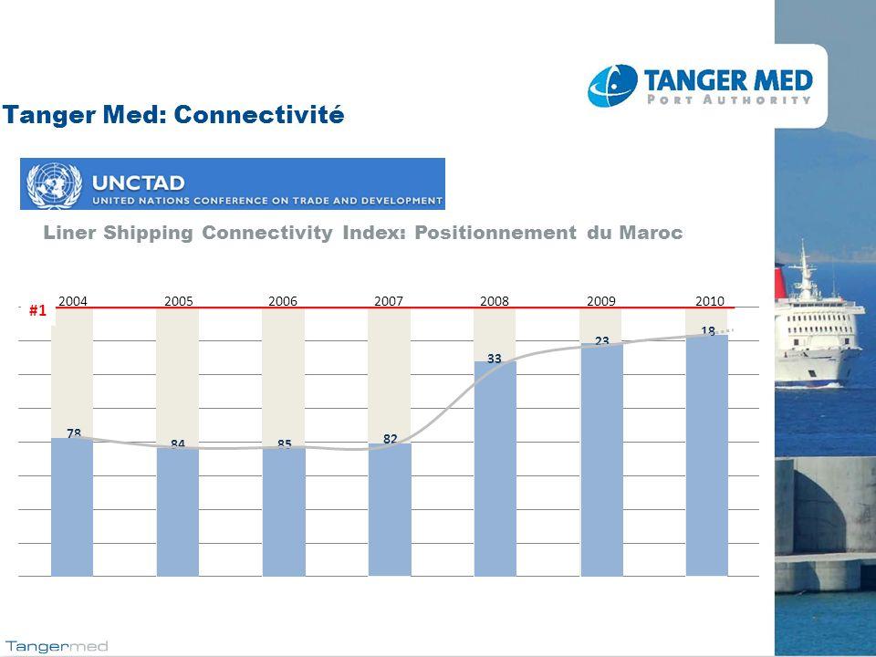 Tanger Med: Connectivité