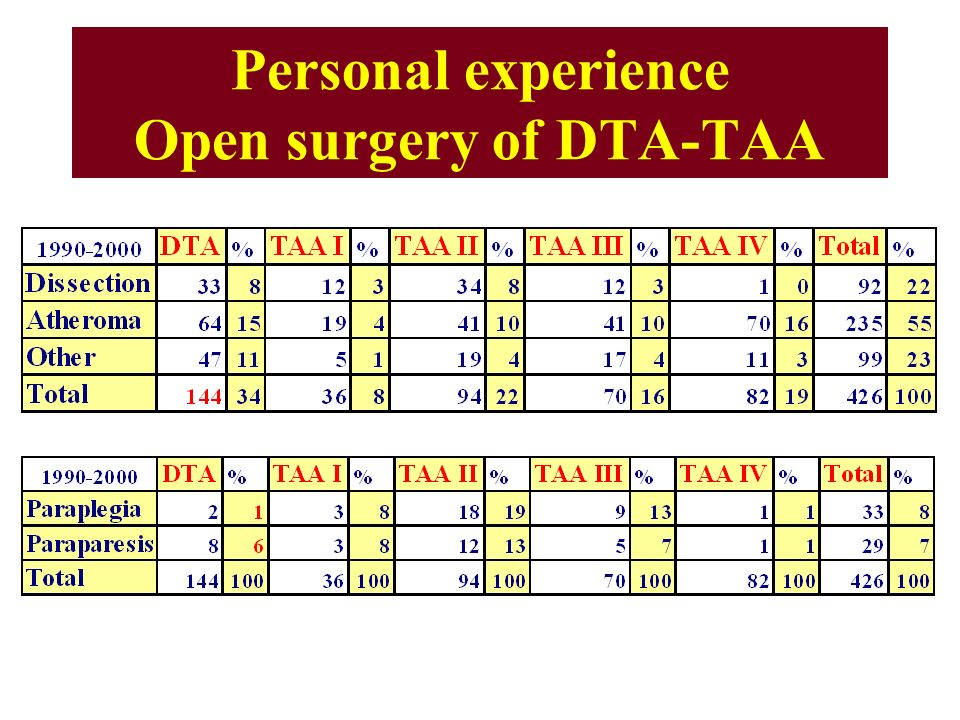 Personal experience Open surgery of DTA-TAA