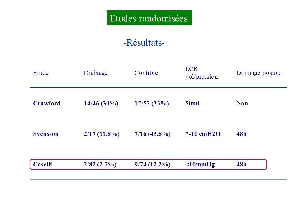 Etudes randomisées -Résultats- Etude Drainage Contrôle