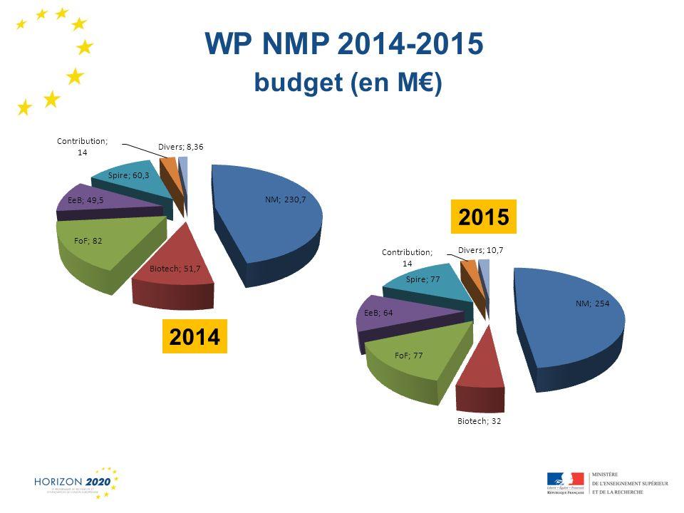 WP NMP 2014-2015 budget (en M€) 2015 2014