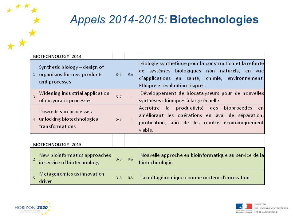 Appels 2014-2015: Biotechnologies