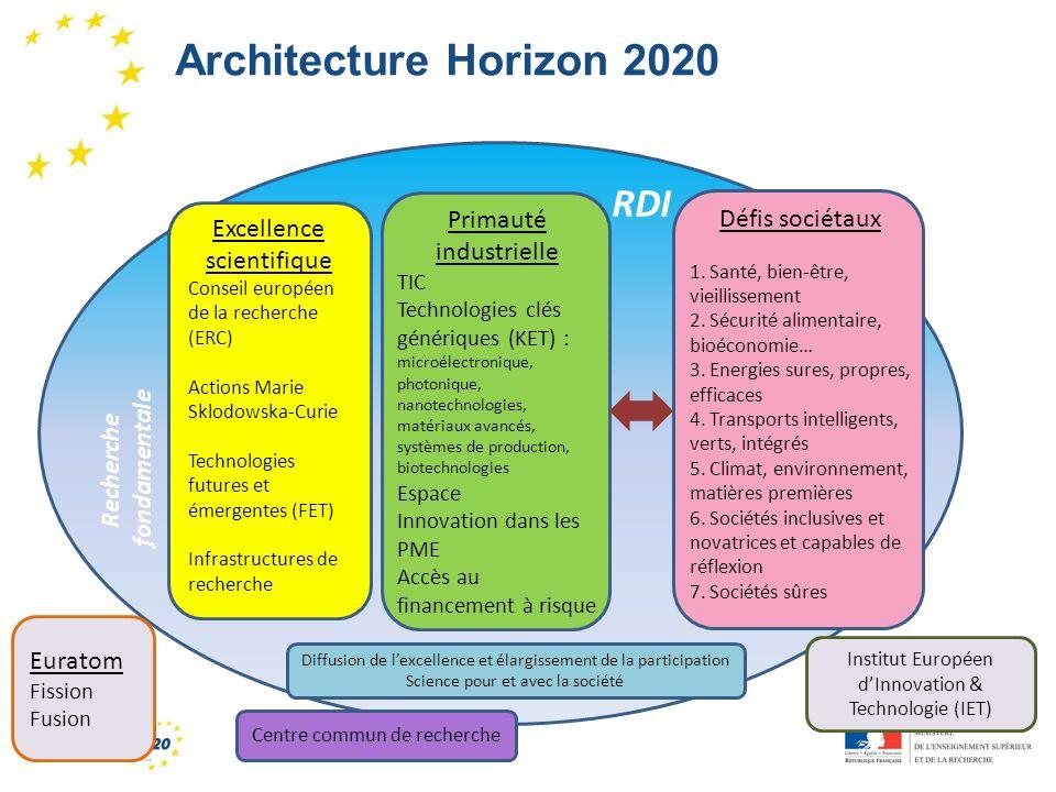 Architecture Horizon 2020 RDI Primauté industrielle Défis sociétaux