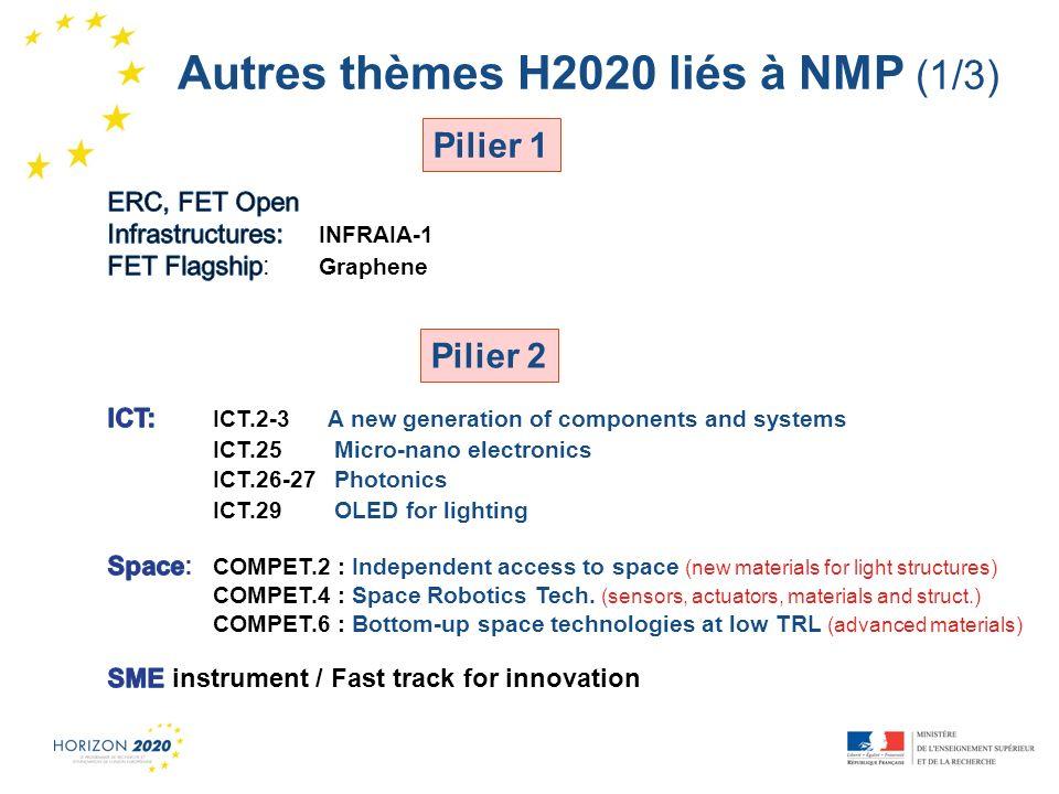 Autres thèmes H2020 liés à NMP (1/3)