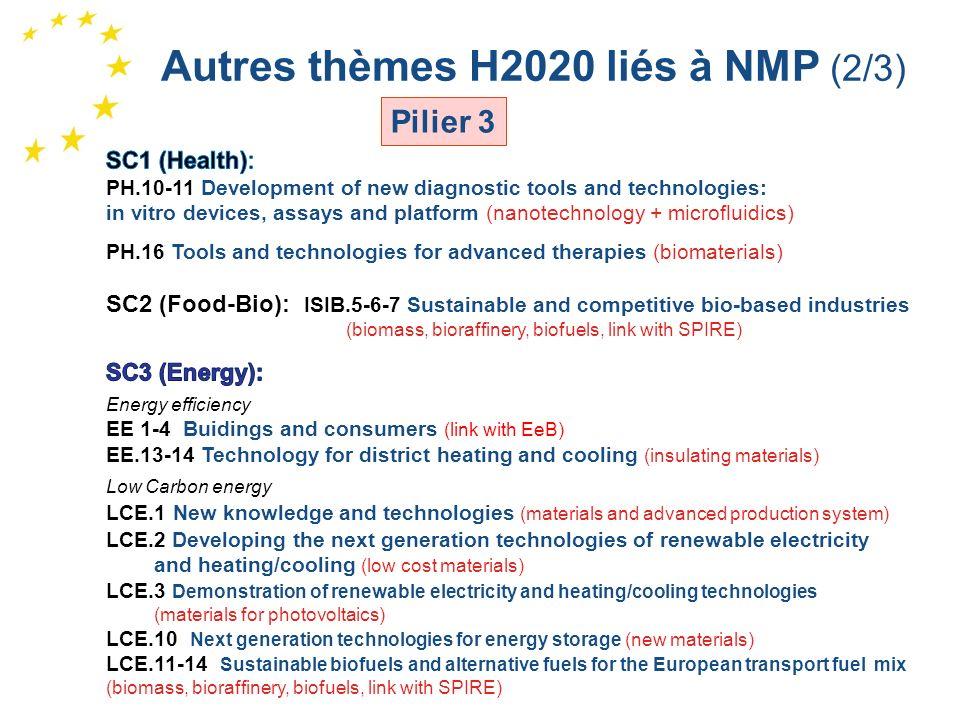 Autres thèmes H2020 liés à NMP (2/3)
