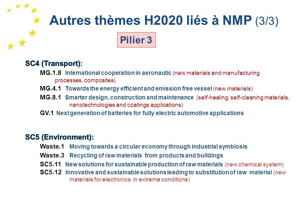 Autres thèmes H2020 liés à NMP (3/3)