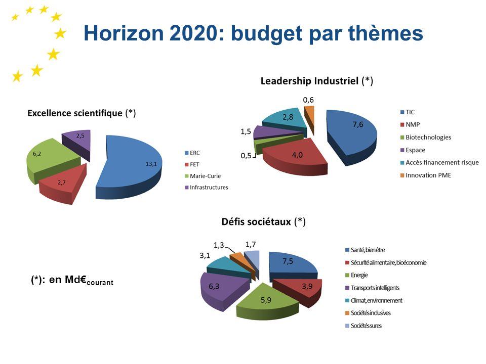 Horizon 2020: budget par thèmes