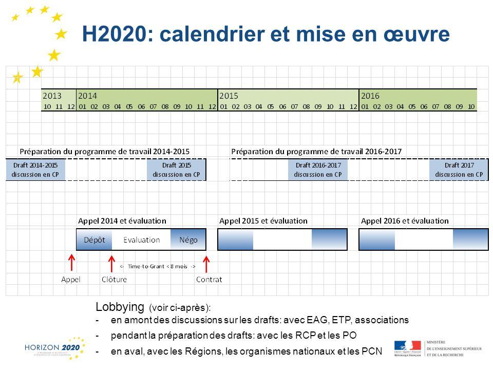 H2020: calendrier et mise en œuvre