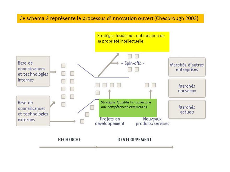 Le schéma 2 représente le processus d'innovation ouvert (Chesbrough 2003)