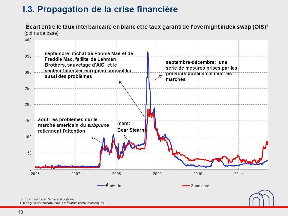 I.3. Propagation de la crise financière