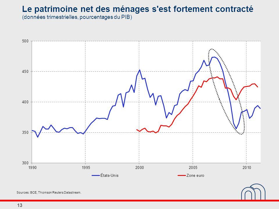 Le patrimoine net des ménages s est fortement contracté (données trimestrielles, pourcentages du PIB)