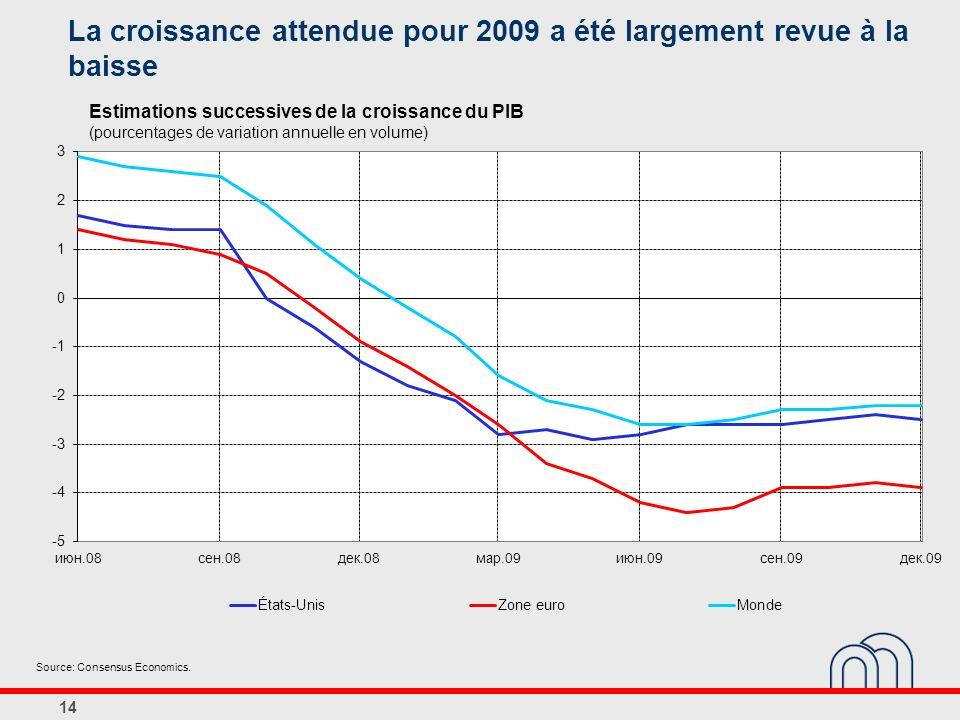La croissance attendue pour 2009 a été largement revue à la baisse