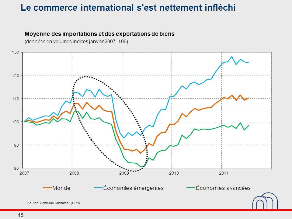 Le commerce international s est nettement infléchi
