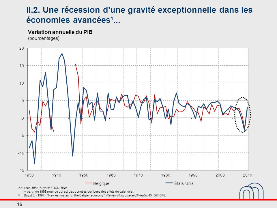 II.2. Une récession d une gravité exceptionnelle dans les économies avancées¹...