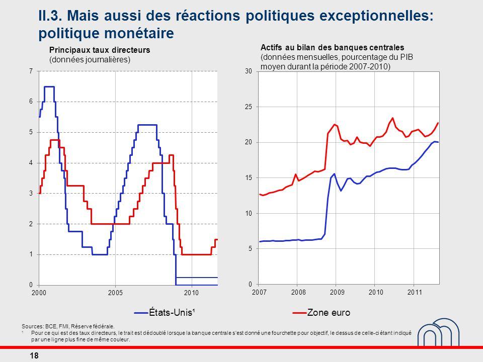 II.3. Mais aussi des réactions politiques exceptionnelles: politique monétaire
