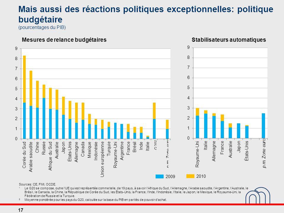 Mais aussi des réactions politiques exceptionnelles: politique budgétaire (pourcentages du PIB)
