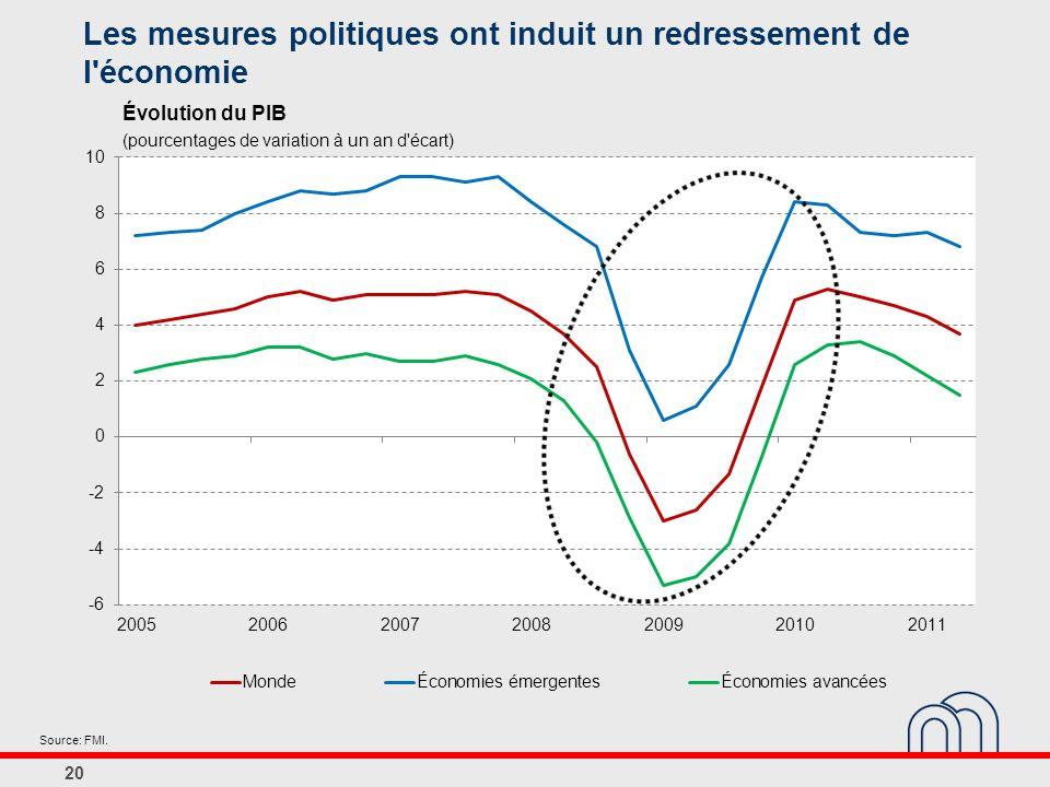 Les mesures politiques ont induit un redressement de l économie