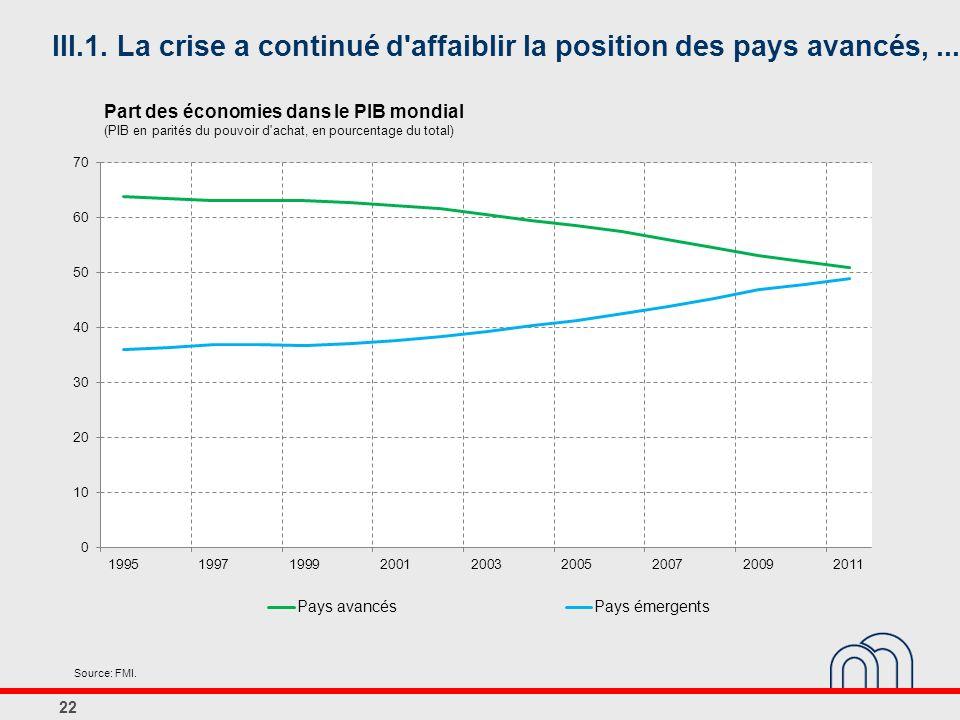 III.1. La crise a continué d affaiblir la position des pays avancés, ...