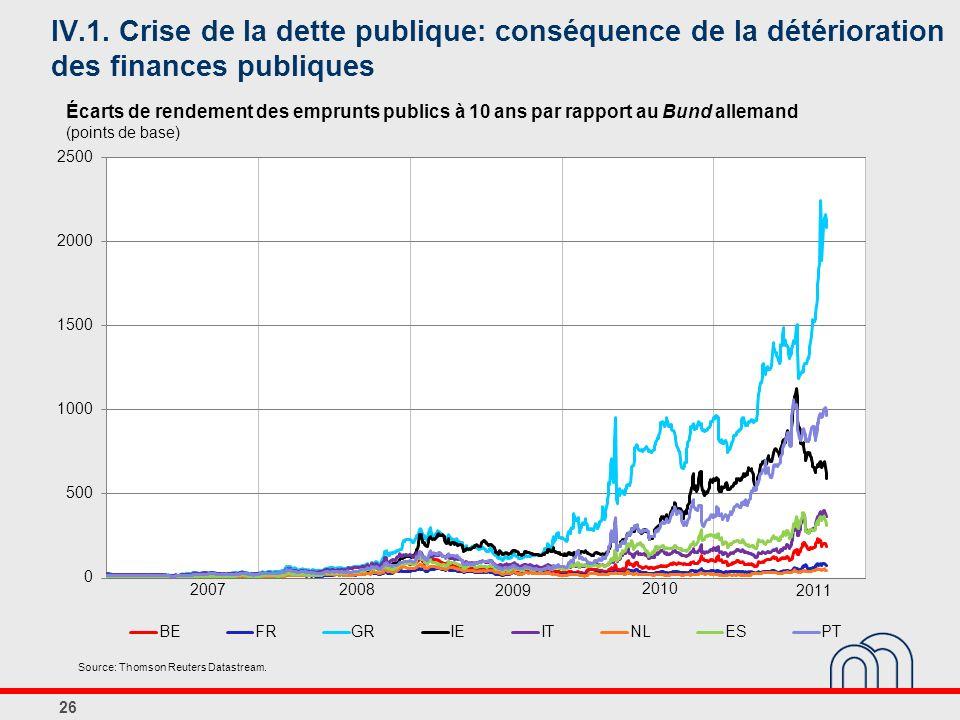 IV.1. Crise de la dette publique: conséquence de la détérioration des finances publiques