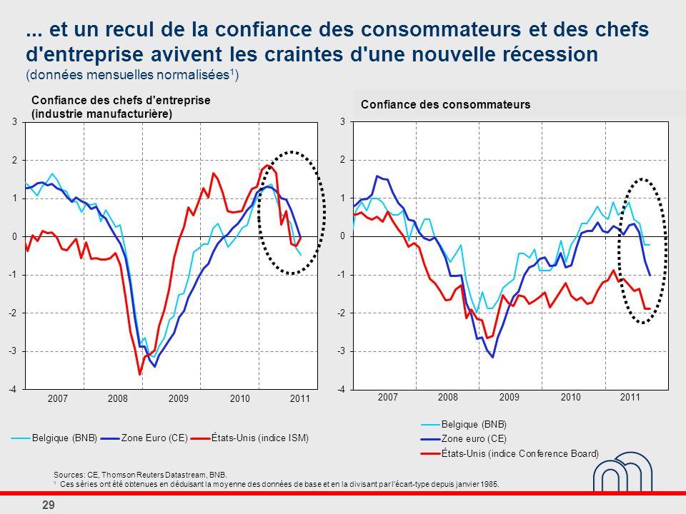... et un recul de la confiance des consommateurs et des chefs d entreprise avivent les craintes d une nouvelle récession