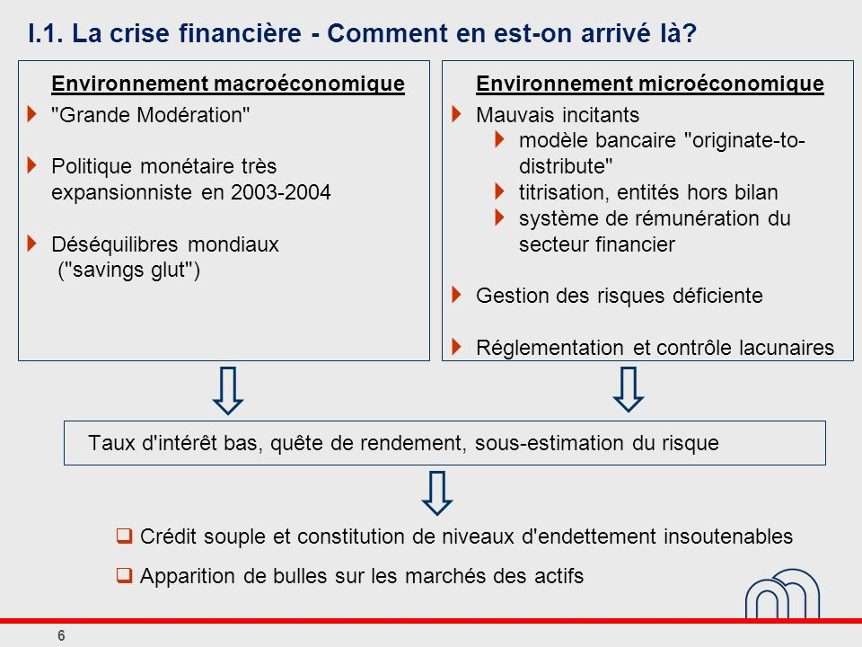 I.1. La crise financière - Comment en est-on arrivé là