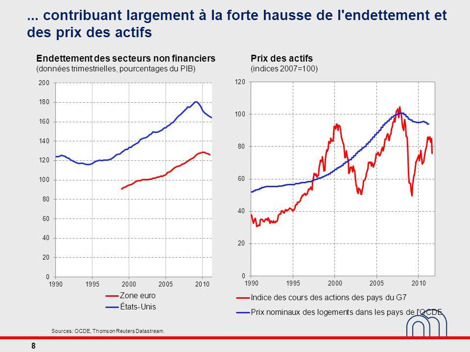 ... contribuant largement à la forte hausse de l endettement et des prix des actifs