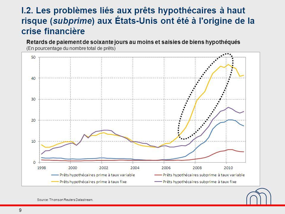 I.2. Les problèmes liés aux prêts hypothécaires à haut risque (subprime) aux États-Unis ont été à l origine de la crise financière