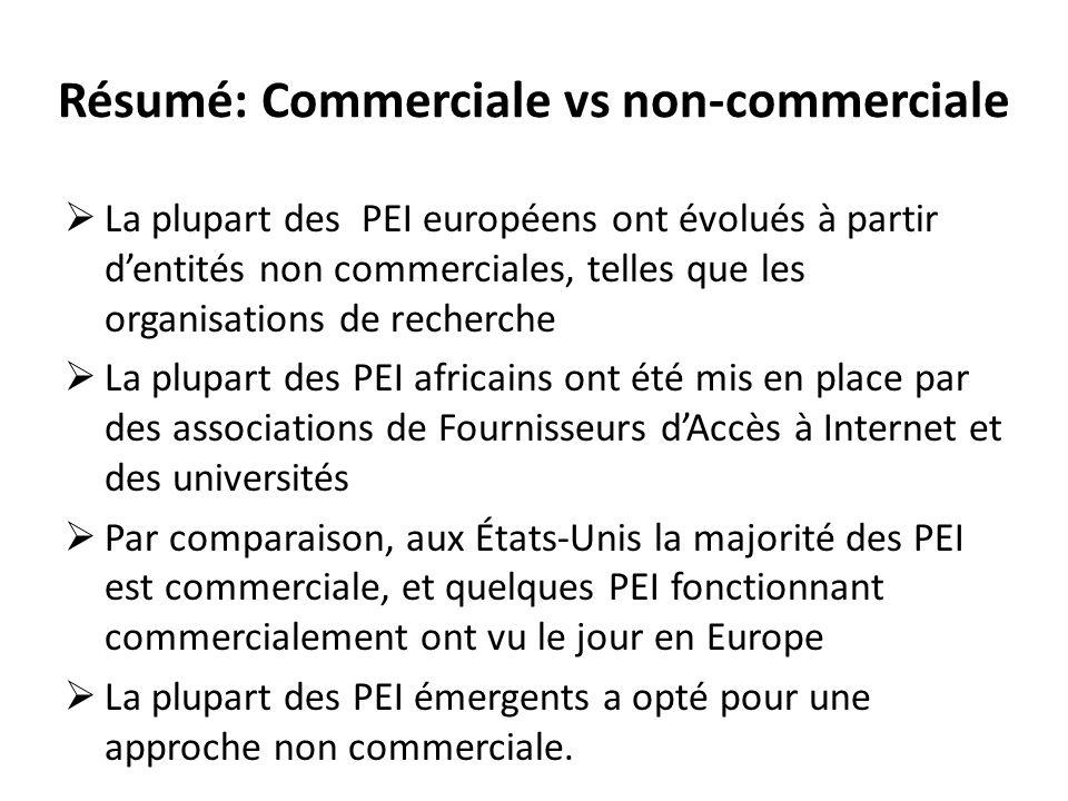 Résumé: Commerciale vs non-commerciale