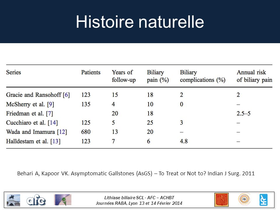 Histoire naturelle Behari A, Kapoor VK. Asymptomatic Gallstones (AsGS) – To Treat or Not to.