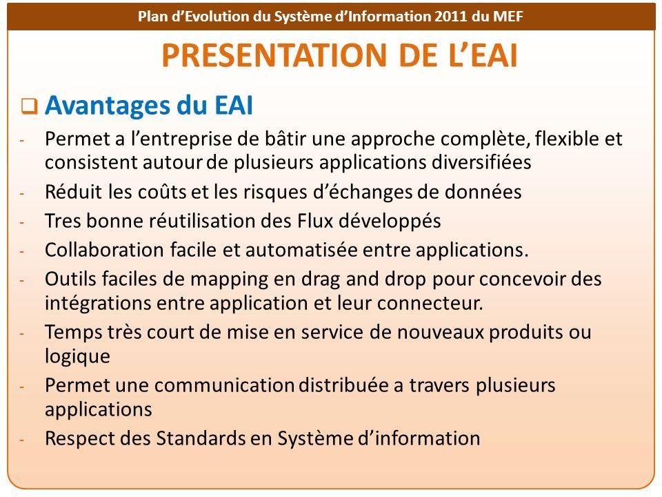 PRESENTATION DE L'EAI Avantages du EAI