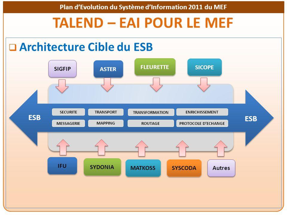 TALEND – EAI POUR LE MEF Architecture Cible du ESB ESB ESB FLEURETTE