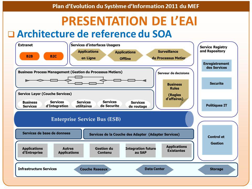 PRESENTATION DE L'EAI Architecture de reference du SOA