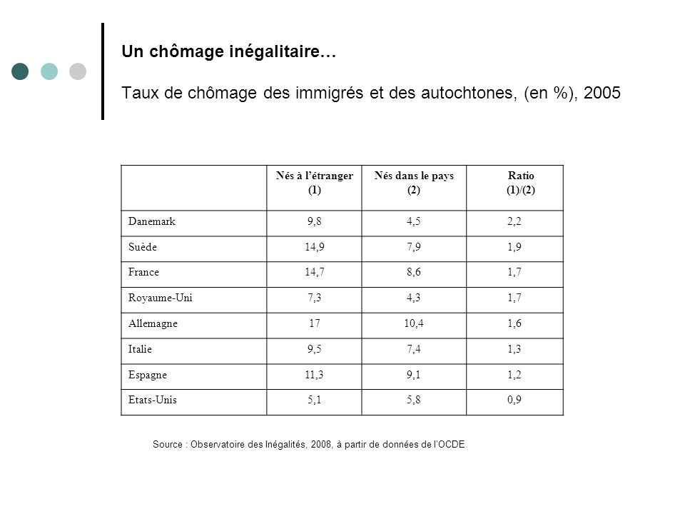 Un chômage inégalitaire… Taux de chômage des immigrés et des autochtones, (en %), 2005
