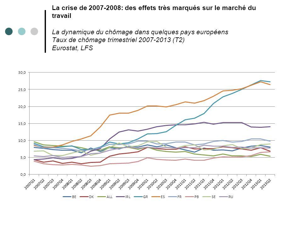 La crise de 2007-2008: des effets très marqués sur le marché du travail La dynamique du chômage dans quelques pays européens Taux de chômage trimestriel 2007-2013 (T2) Eurostat, LFS
