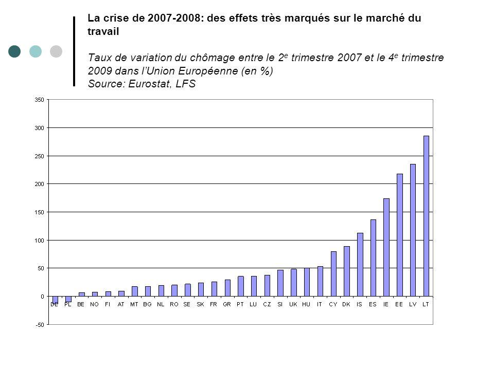 La crise de 2007-2008: des effets très marqués sur le marché du travail Taux de variation du chômage entre le 2e trimestre 2007 et le 4e trimestre 2009 dans l'Union Européenne (en %) Source: Eurostat, LFS
