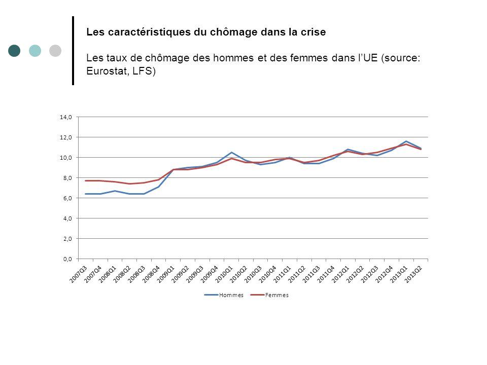 Les caractéristiques du chômage dans la crise Les taux de chômage des hommes et des femmes dans l'UE (source: Eurostat, LFS)