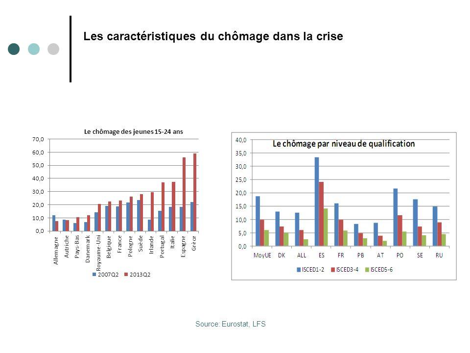 Les caractéristiques du chômage dans la crise