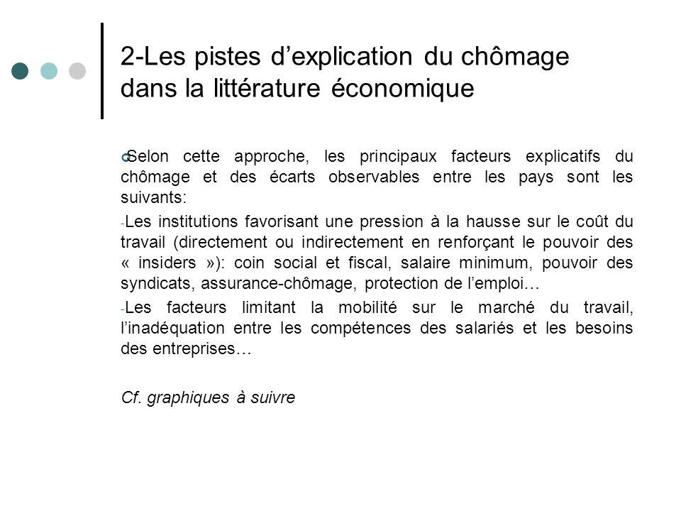 2-Les pistes d'explication du chômage dans la littérature économique