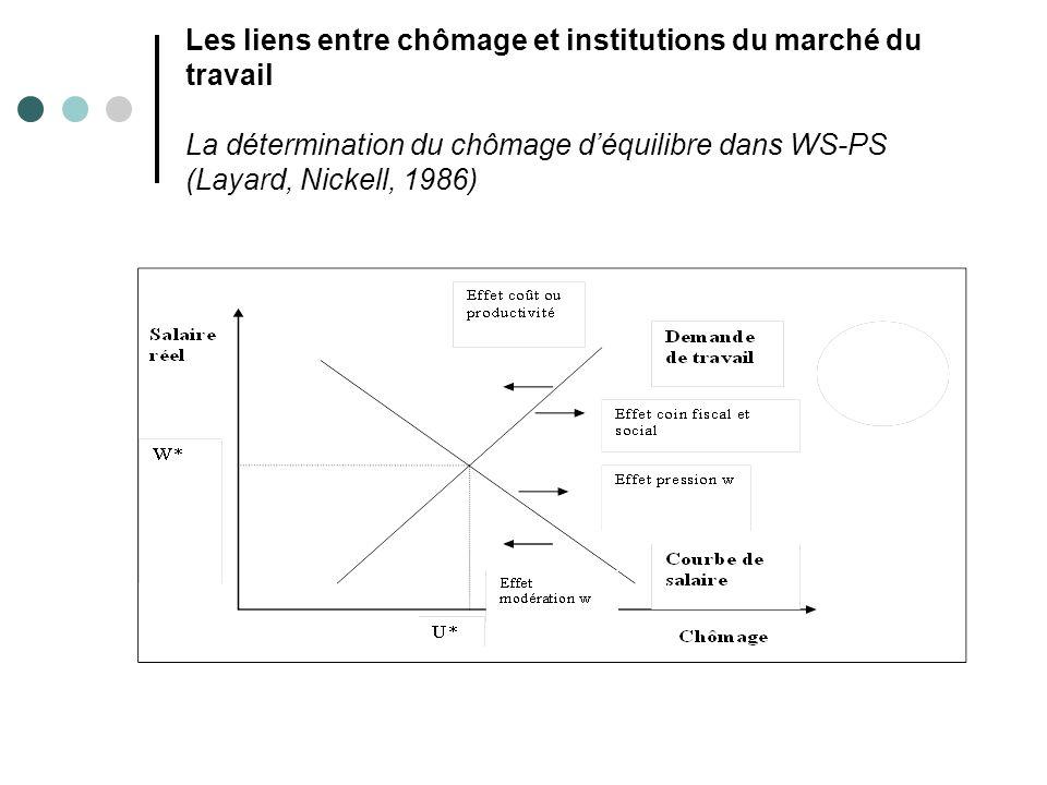 Les liens entre chômage et institutions du marché du travail La détermination du chômage d'équilibre dans WS-PS (Layard, Nickell, 1986)