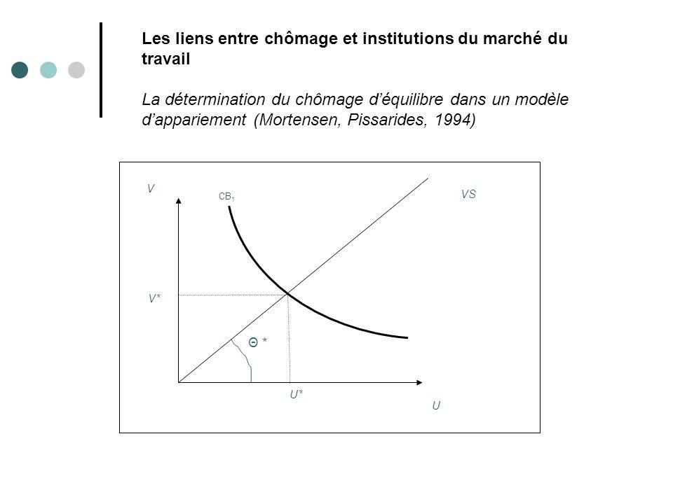 Les liens entre chômage et institutions du marché du travail La détermination du chômage d'équilibre dans un modèle d'appariement (Mortensen, Pissarides, 1994)