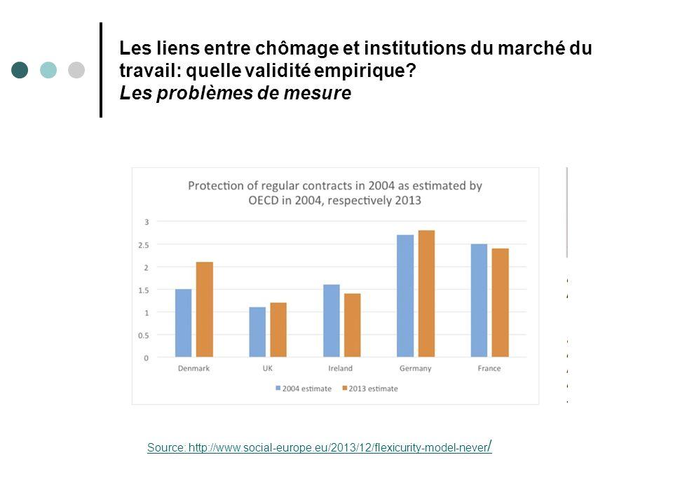 Les liens entre chômage et institutions du marché du travail: quelle validité empirique Les problèmes de mesure