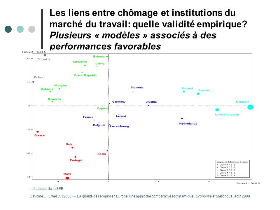 Les liens entre chômage et institutions du marché du travail: quelle validité empirique Plusieurs « modèles » associés à des performances favorables