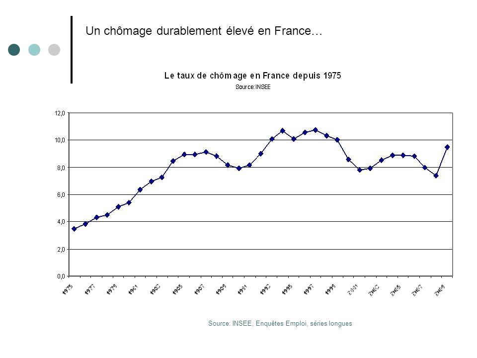 Un chômage durablement élevé en France…
