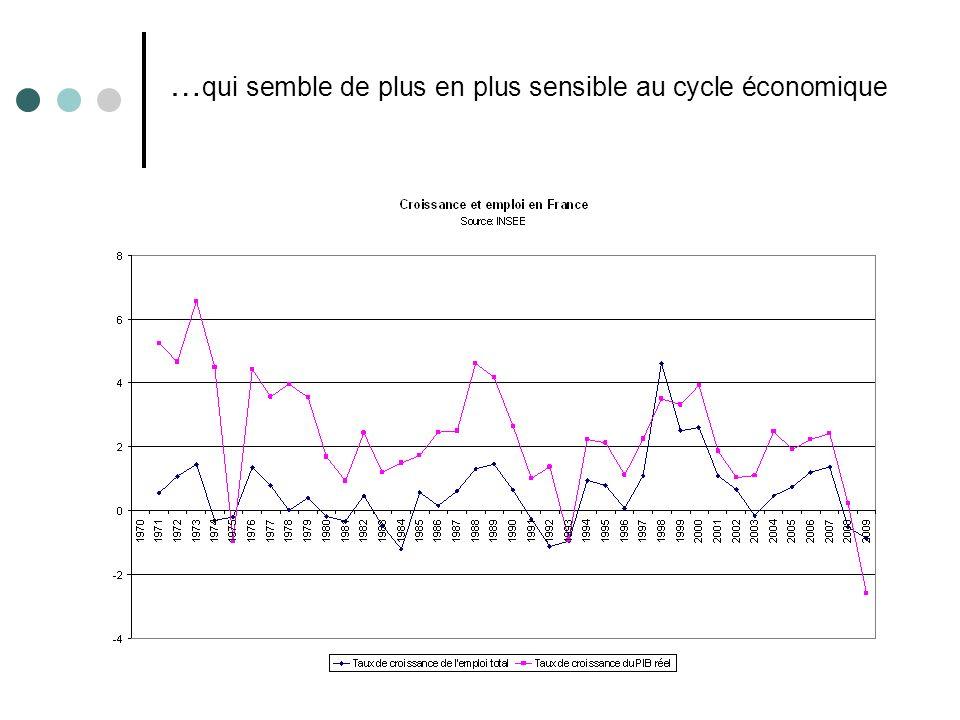 …qui semble de plus en plus sensible au cycle économique