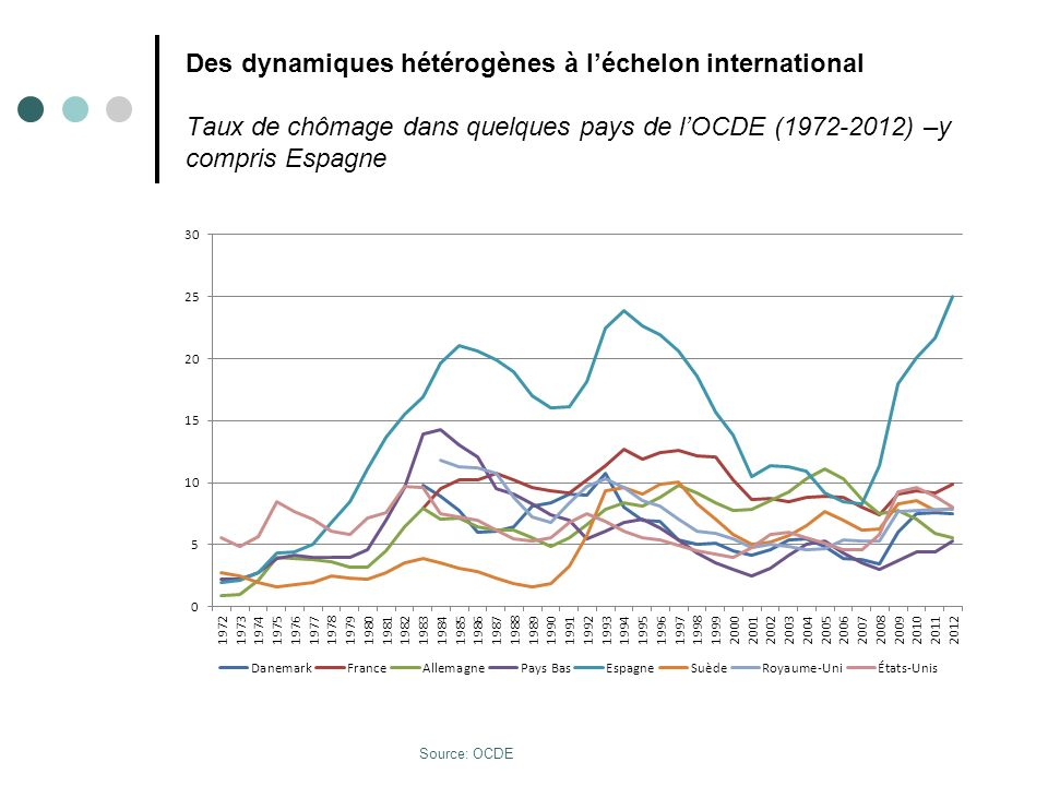 Des dynamiques hétérogènes à l'échelon international Taux de chômage dans quelques pays de l'OCDE (1972-2012) –y compris Espagne