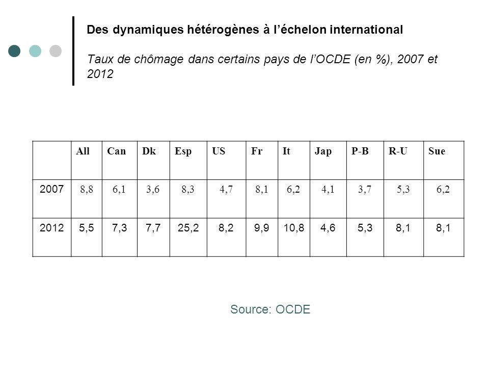 Des dynamiques hétérogènes à l'échelon international Taux de chômage dans certains pays de l'OCDE (en %), 2007 et 2012